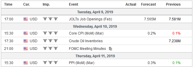 Economic Events: United States, Week April 08