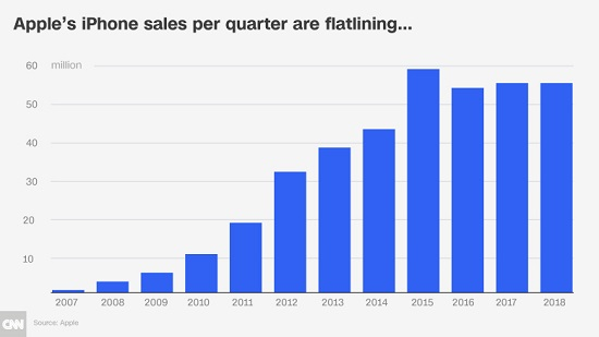 Apple's Iphone sales per quarter are flatlining... 2007-2018