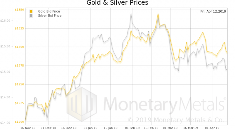 Gold and Silver Price