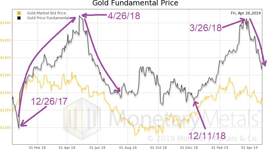 Gold Fundamental Price