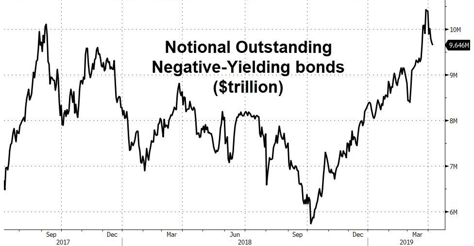 Notional Outstanding Negative-Yielding Bonds, 2017-2019