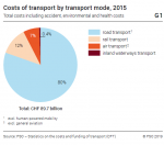 Costs of transport by transport mode, 2015