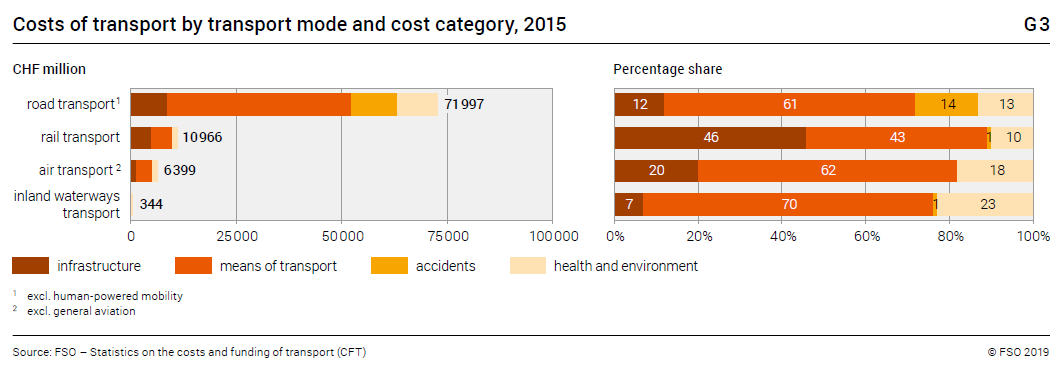 Costs of transport by transport mode and cost category, 2015