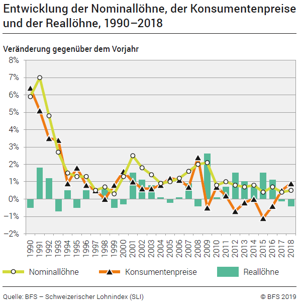Development of nominal wages to the consumer prices and real wages 1990-2018