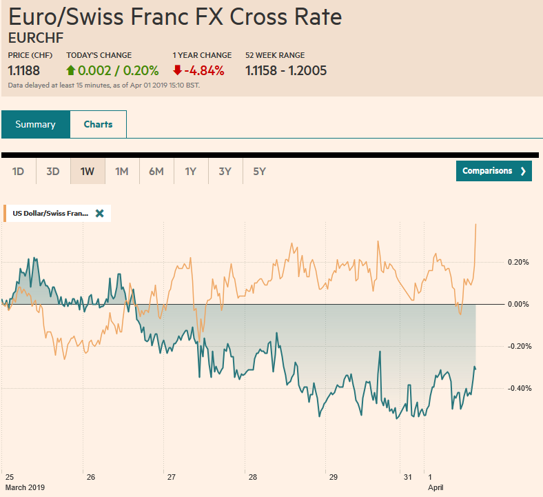 EUR/CHF and USD/CHF, April 01