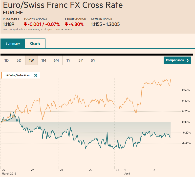 EUR/CHF and USD/CHF, April 02