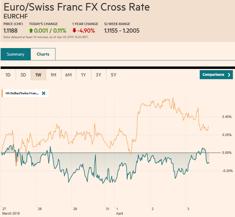 EUR/CHF and USD/CHF, April 03