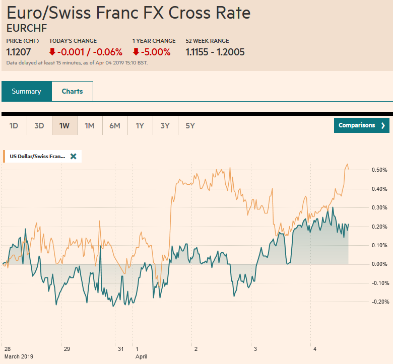 EUR/CHF and USD/CHF, April 04
