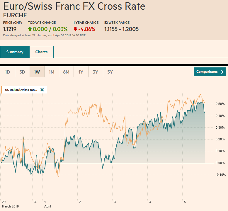 EUR/CHF and USD/CHF, April 05