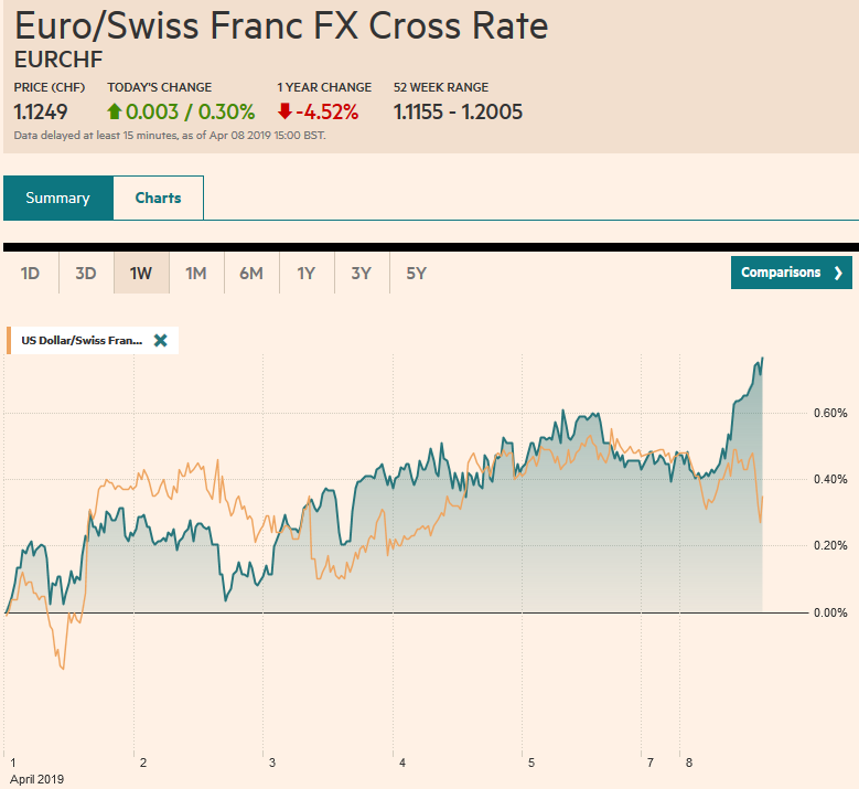 EUR/CHF and USD/CHF, April 08