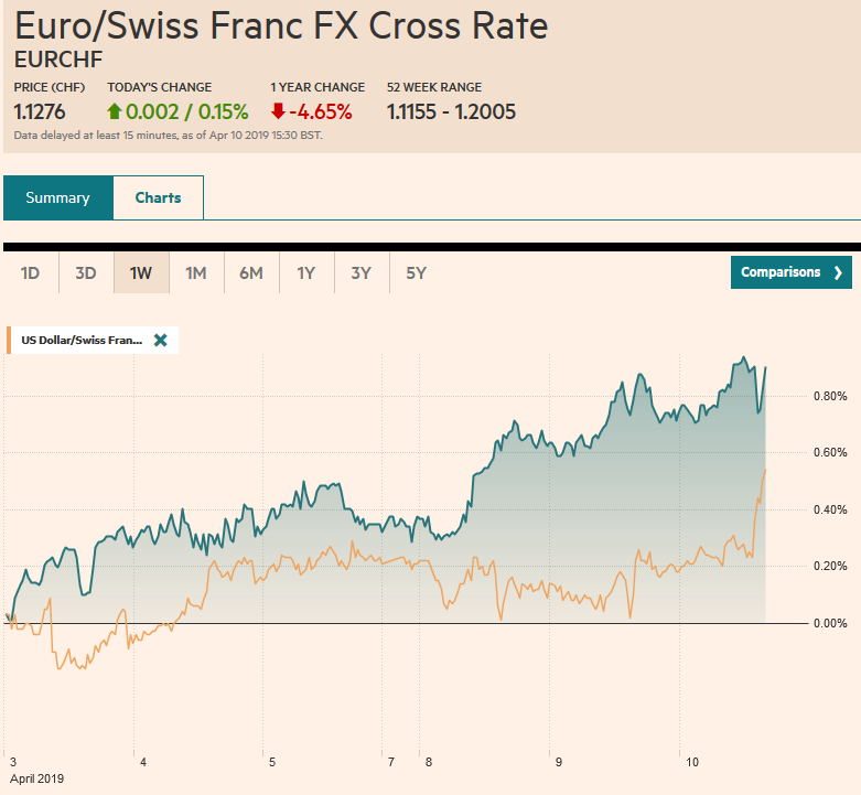 EUR/CHF and USD/CHF, April 10