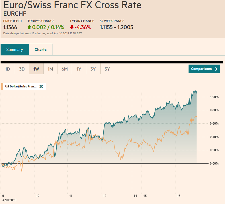 EUR/CHF and USD/CHF, April 16