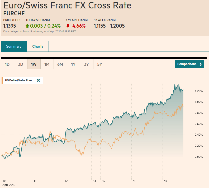 EUR/CHF and USD/CHF, April 17