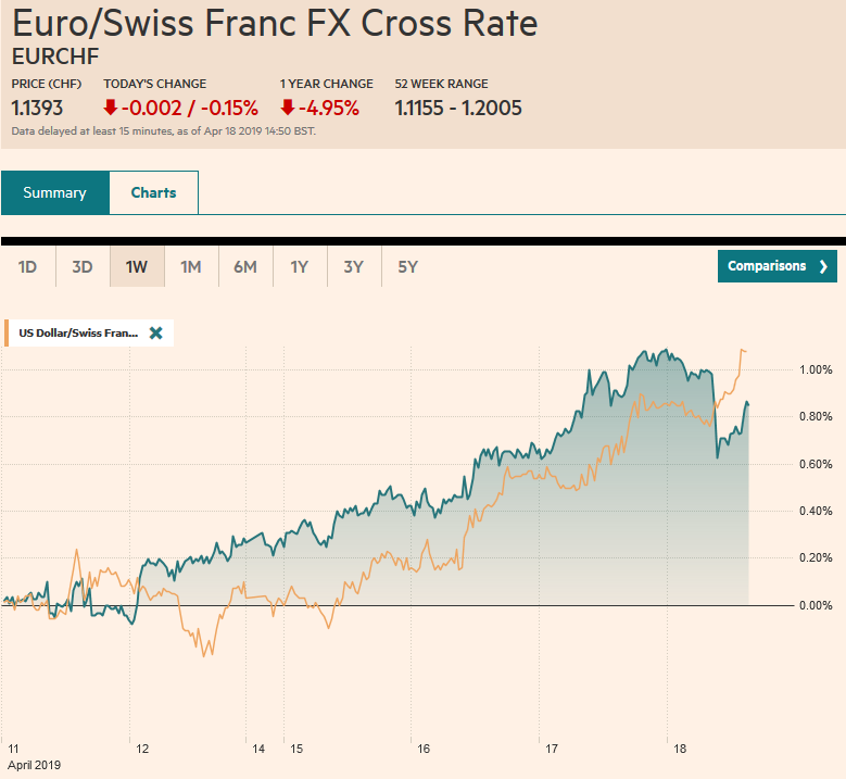 EUR/CHF and USD/CHF, April 18