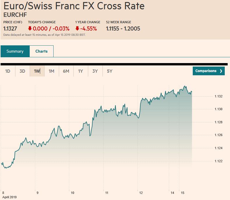 Euro/Swiss Franc FX Cross Rate, April 15