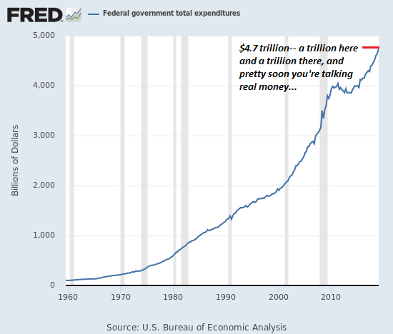Federal government total expenditures, 1960-2010