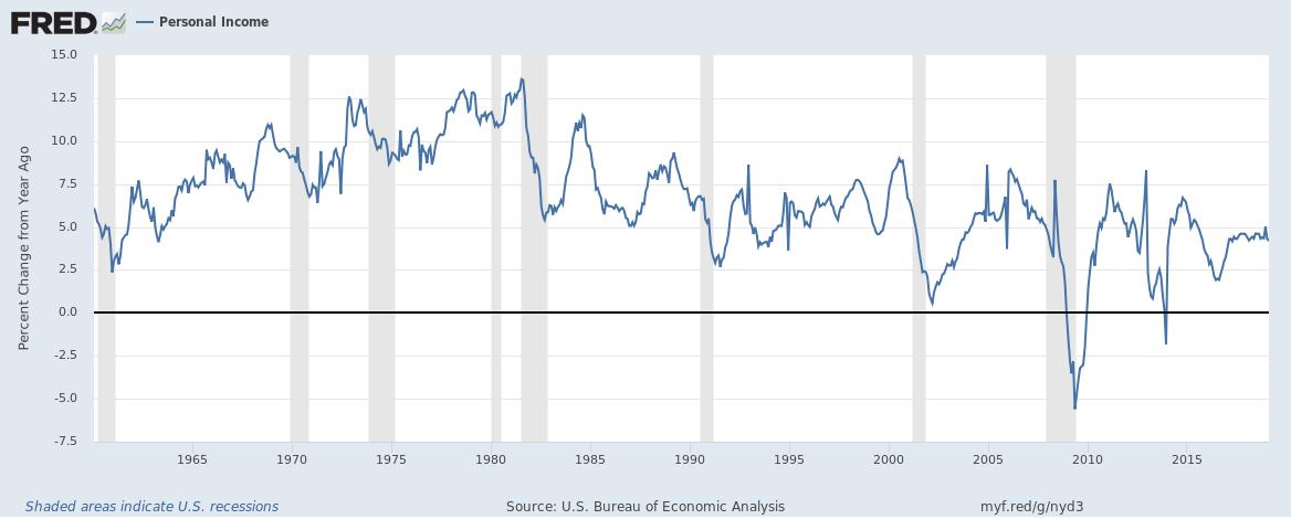 Personal Income 1965-2015