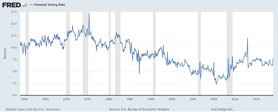 Personal Saving Rate, 1960-2015