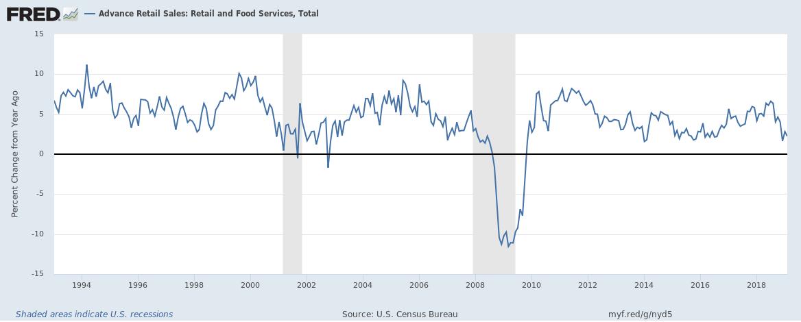 Advance Retail Sales 1994-2018
