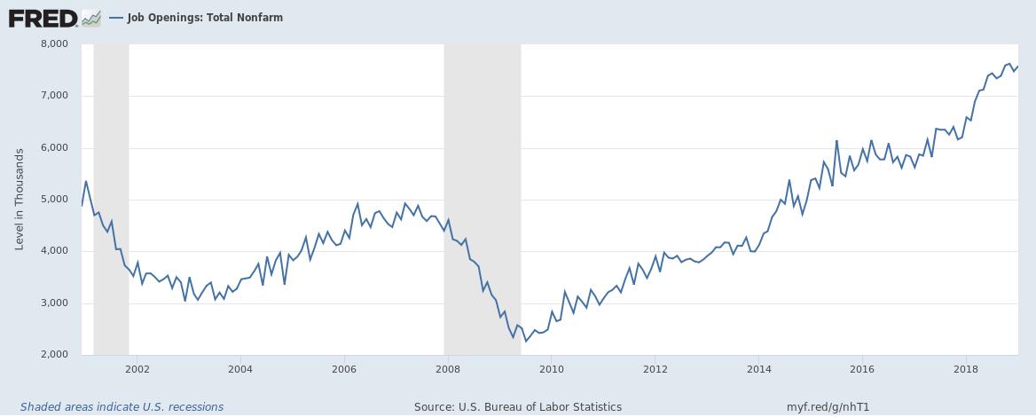 Job Openings: Total Nonfarm, 2002-2018