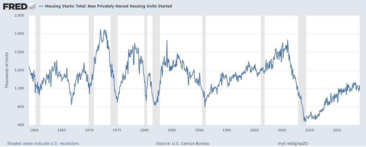 Housing Starts 1960-2015