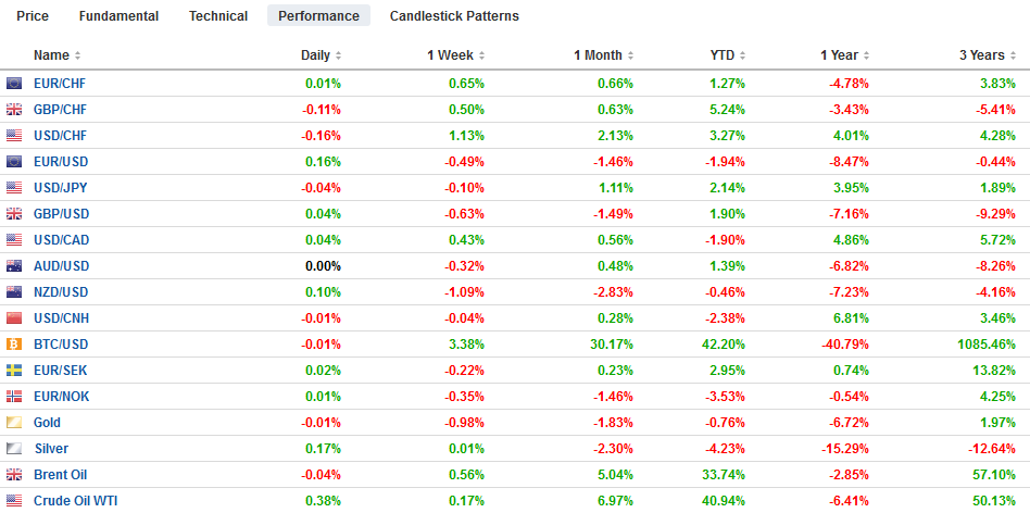 FX Performance, April 19