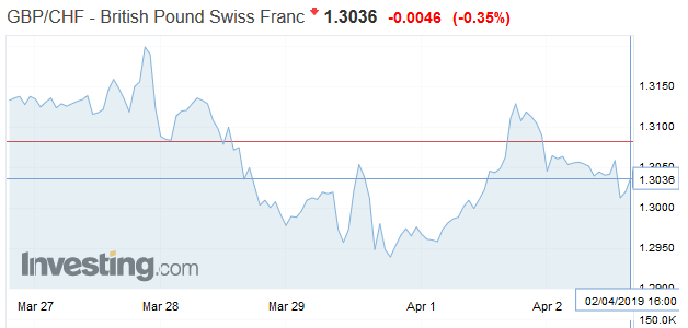 GBP/CHF - British Pound Swiss Franc, April 02
