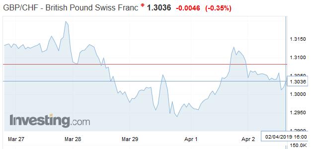 GBP/CHF - British Pound Swiss Franc, April 02