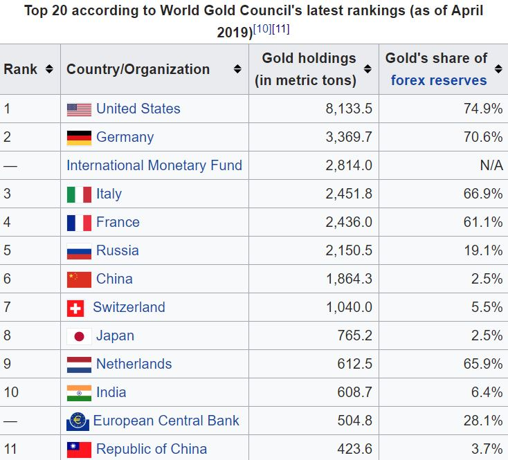 Top 20 according to World Gold Council's latest Ranking 2019