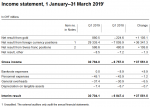Income Statement, 1 January - 31 March 2019