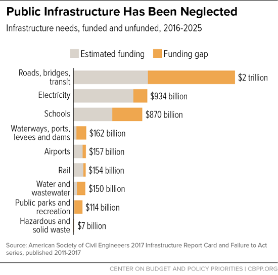 Public infrastructure Has Been Neglected, 2016-2025