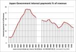 Japan Government interest payments % of revenue, 1972-2014