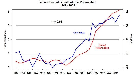 Income Inequality and Political Polarization 1947-2009