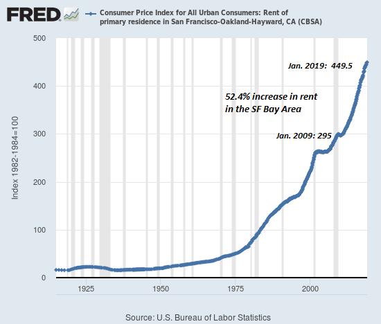 Consumer Price Index for All Urban Consumers 1925-2000