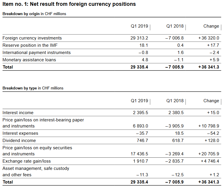 SNB Profit on Foreign Currencies