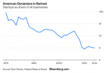 American Dynamism in Retreat 1979-2014