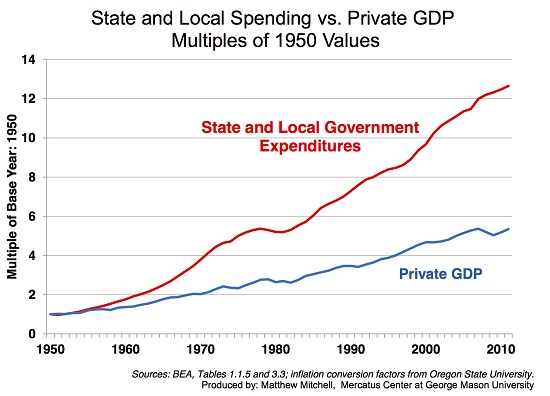 State and Local Spending vs. Private GDP Multiples of 1950 Values