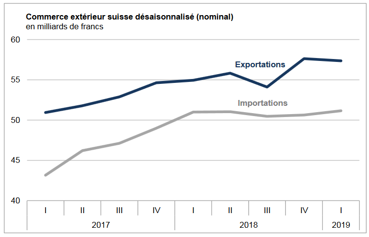 Swiss exports and imports, seasonally adjusted (in bn CHF), Q1 2019