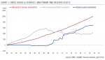Swiss Goods & Services, Investment and Reserve Assets