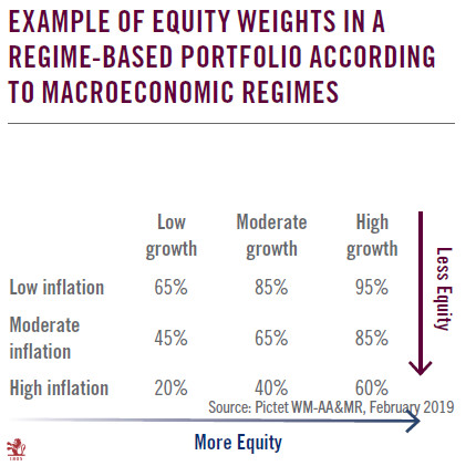 Equity Weights