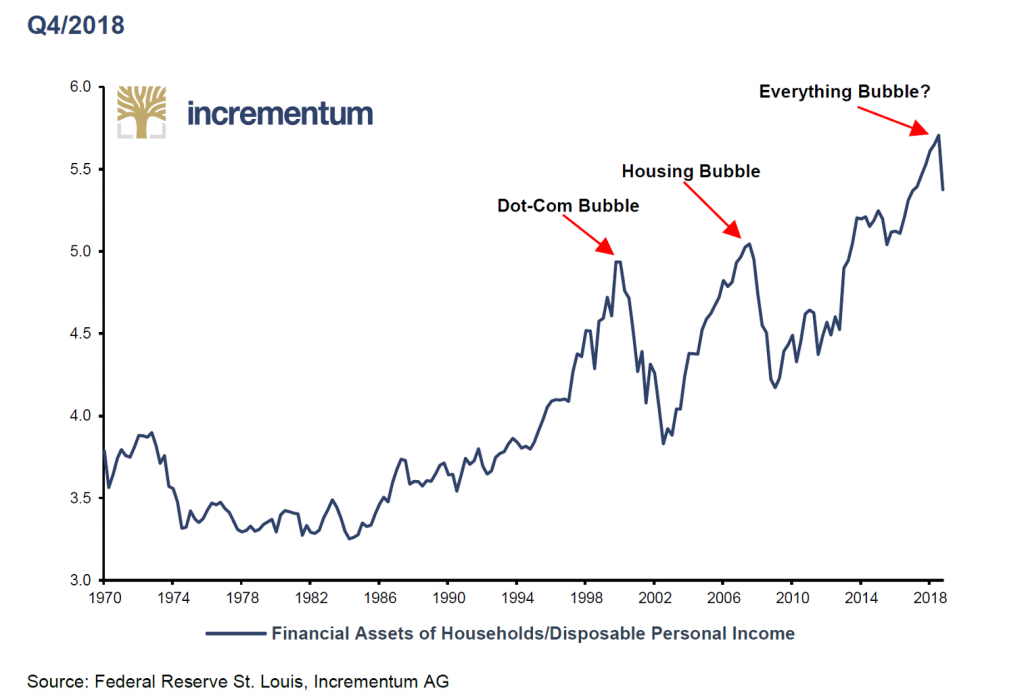 Everything Bubble 1970-2018