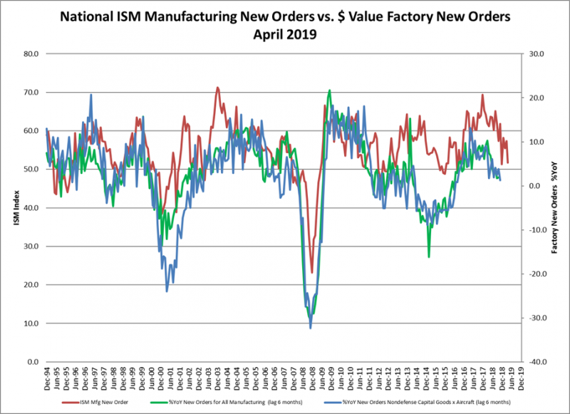 National ISM new orders vs Value of factory orders