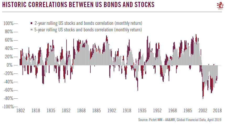 Historic Correlations Between US Bonds and Stocks 1802-2018