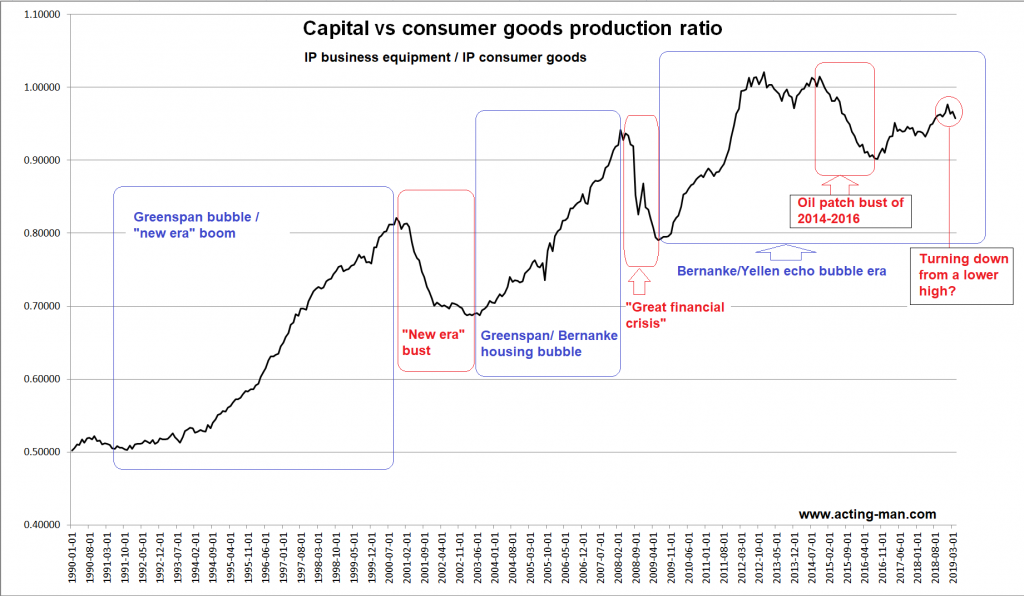 Capital vs Consumer Goods Production Ratio, 1990-2019