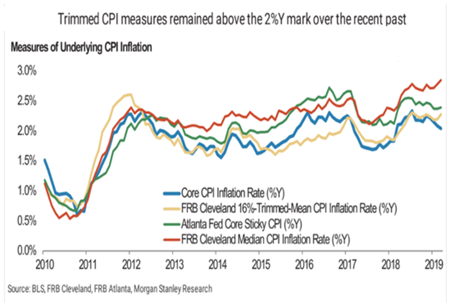 Trimmed CPI measures remained above the 2%Y mark over the recent past, 2010-2019