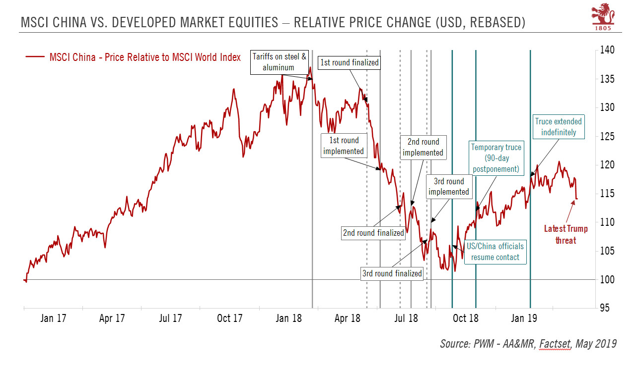 MSCI China vs. Developed Market Equities - Relative Price Change, 2017-2019
