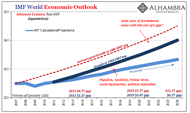 IMF World Economic Outlook, 2007-2024