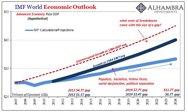 IMF World Economic Outlook, 2007-2024