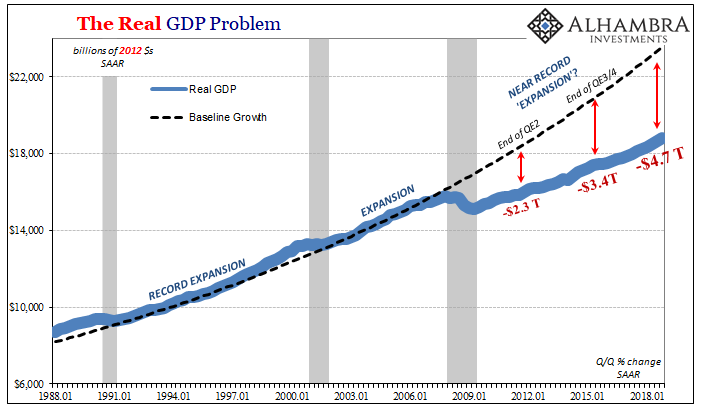 The Real GDP Problem 1988-2018