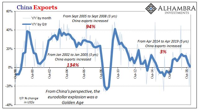 China Exports, 1998-2018